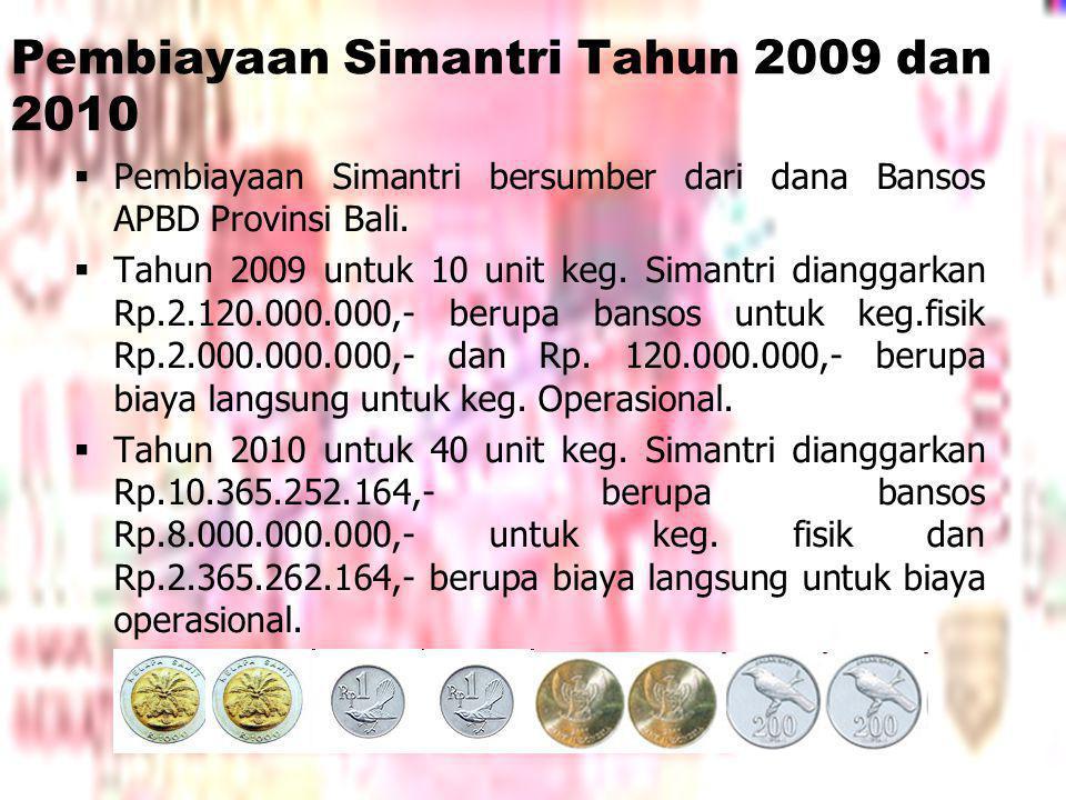 Pembiayaan Simantri Tahun 2009 dan 2010