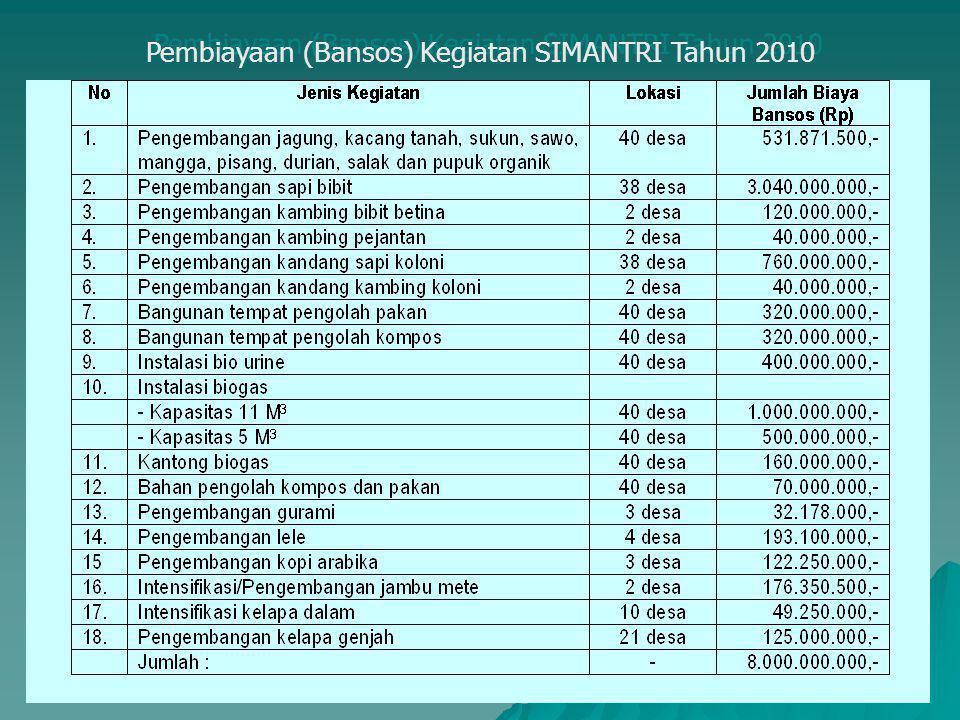 Pembiayaan (Bansos) Kegiatan SIMANTRI Tahun 2010