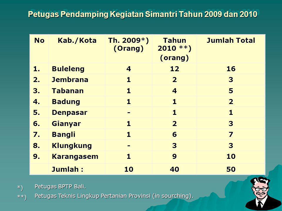 Petugas Pendamping Kegiatan Simantri Tahun 2009 dan 2010