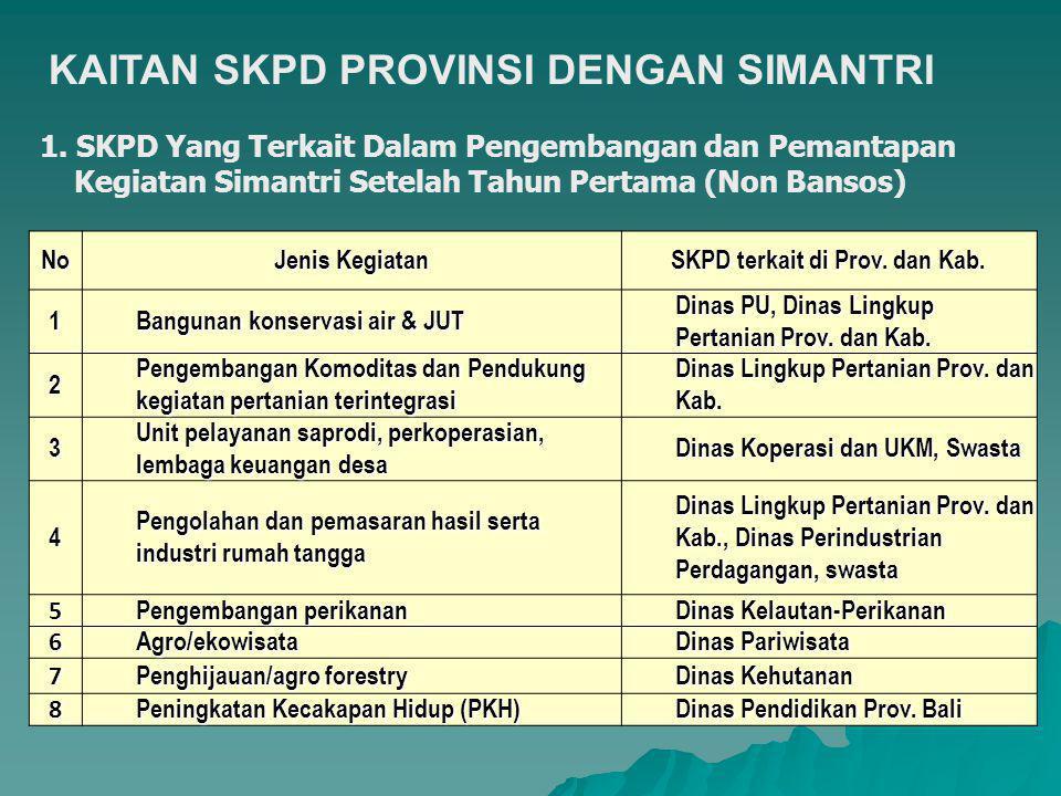SKPD terkait di Prov. dan Kab.