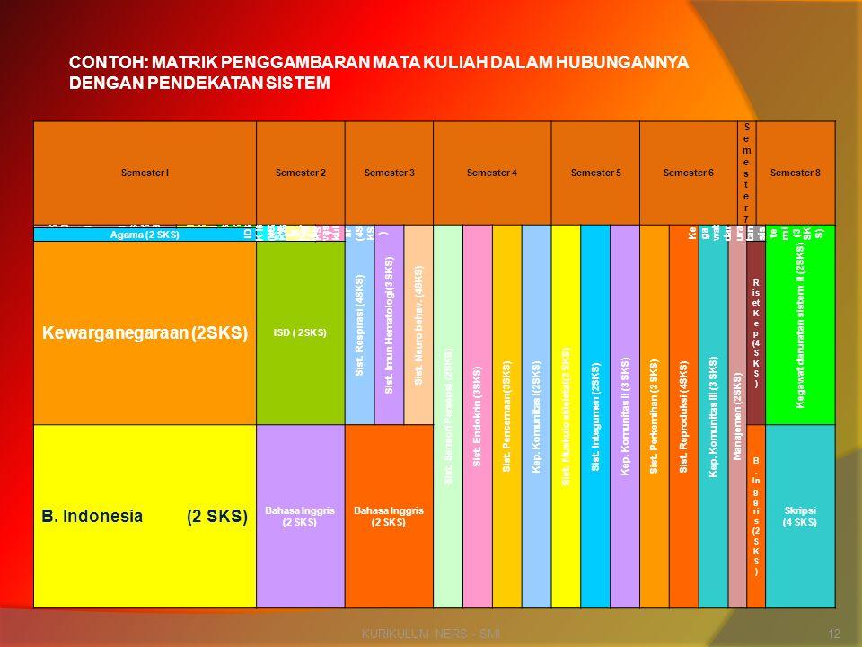 Kewarganegaraan (2SKS) B. Indonesia (2 SKS)