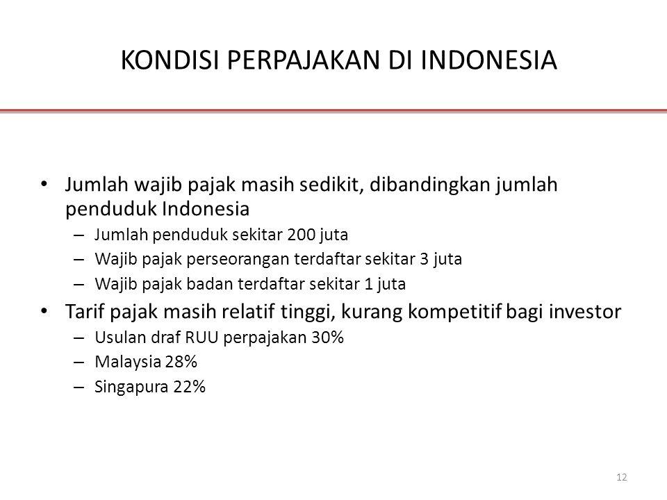 KONDISI PERPAJAKAN DI INDONESIA