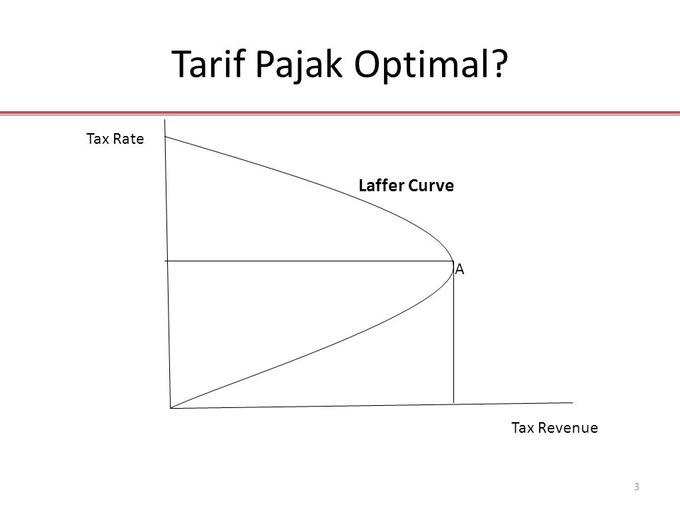 Tarif Pajak Optimal Tax Rate Laffer Curve A Tax Revenue