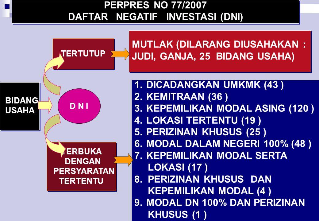 DAFTAR NEGATIF INVESTASI (DNI)