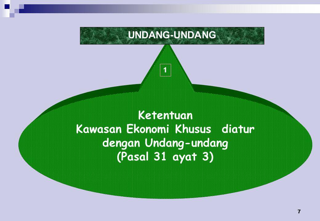 Kawasan Ekonomi Khusus diatur dengan Undang-undang (Pasal 31 ayat 3)