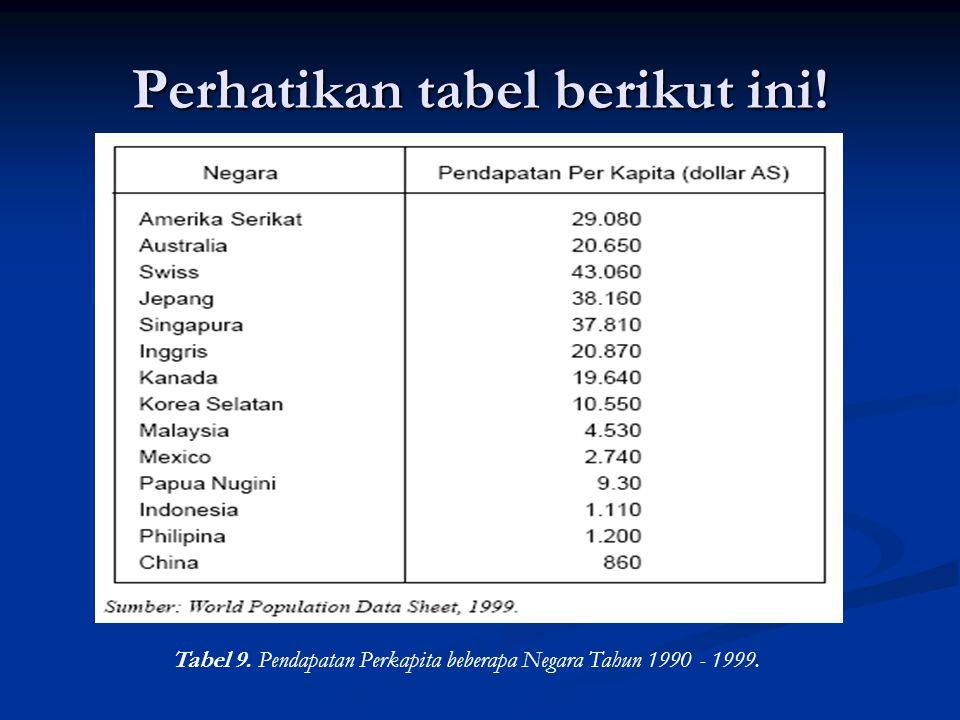 Perhatikan tabel berikut ini!