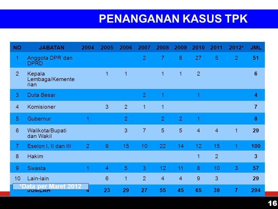 PENANGANAN KASUS TPK 16 *Data per Maret 2012 NO JABATAN 2004 2005 2006