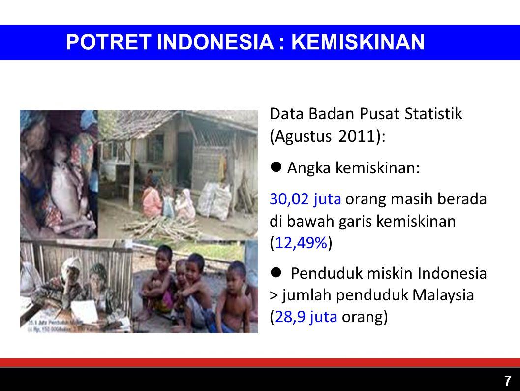POTRET INDONESIA : KEMISKINAN