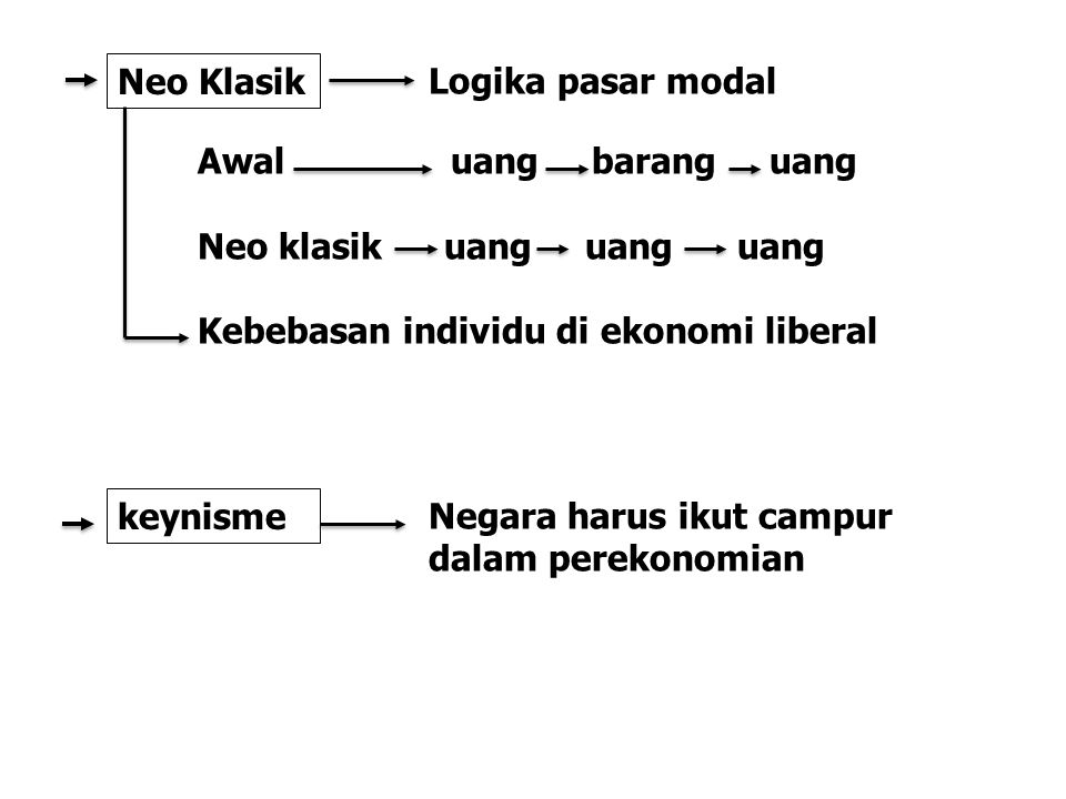 Neo Klasik Logika pasar modal. Awal uang barang uang. Neo klasik uang uang uang.