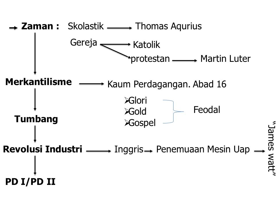 Zaman : Skolastik. Thomas Aqurius. Gereja. Katolik. protestan. Martin Luter. Merkantilisme. Kaum Perdagangan. Abad 16.