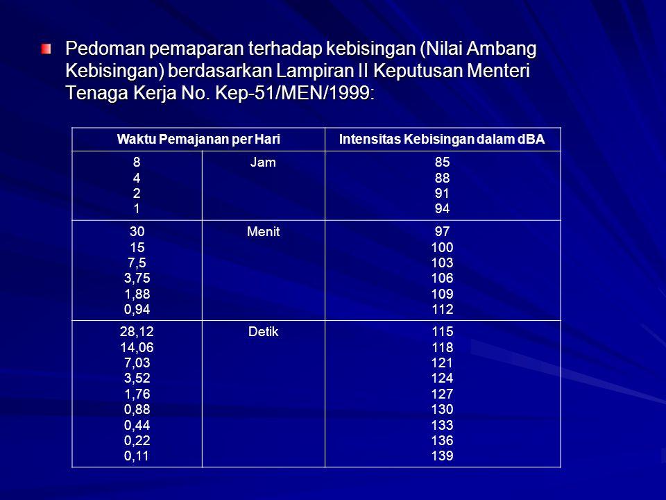 Waktu Pemajanan per Hari Intensitas Kebisingan dalam dBA
