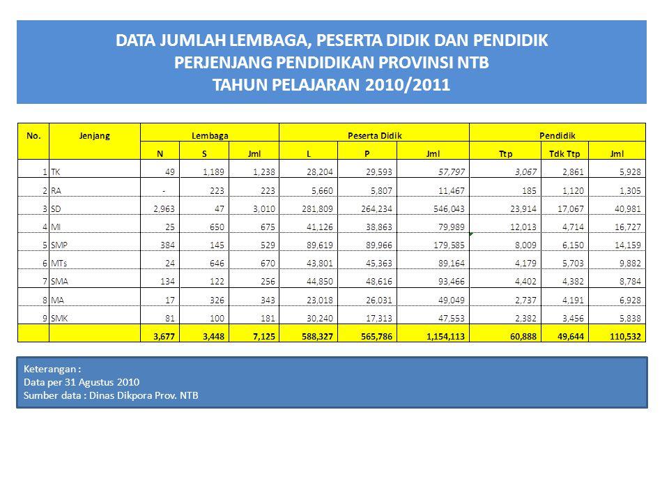 DATA JUMLAH LEMBAGA, PESERTA DIDIK DAN PENDIDIK PERJENJANG PENDIDIKAN PROVINSI NTB TAHUN PELAJARAN 2010/2011