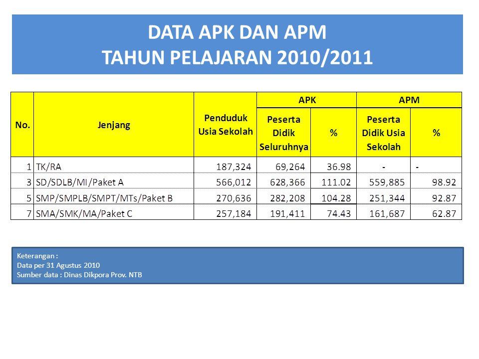 DATA APK DAN APM TAHUN PELAJARAN 2010/2011