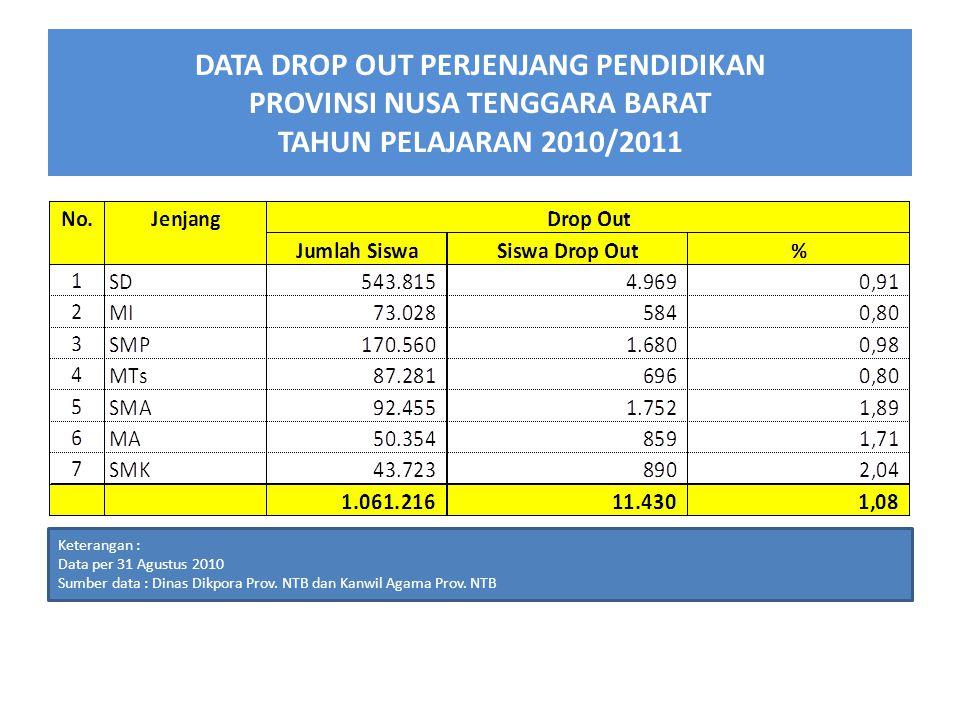 DATA DROP OUT PERJENJANG PENDIDIKAN PROVINSI NUSA TENGGARA BARAT TAHUN PELAJARAN 2010/2011