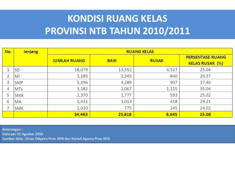 KONDISI RUANG KELAS PROVINSI NTB TAHUN 2010/2011
