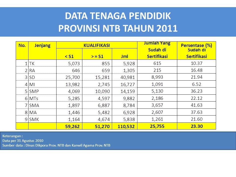 DATA TENAGA PENDIDIK PROVINSI NTB TAHUN 2011