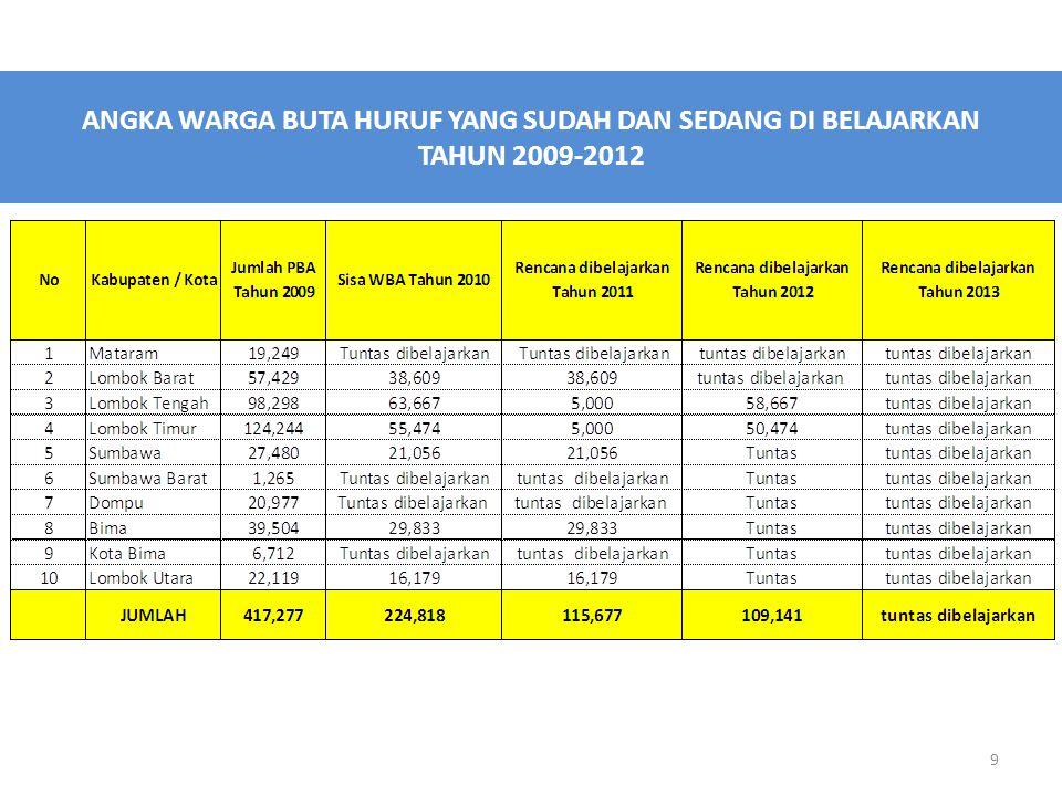 ANGKA WARGA BUTA HURUF YANG SUDAH DAN SEDANG DI BELAJARKAN TAHUN 2009-2012