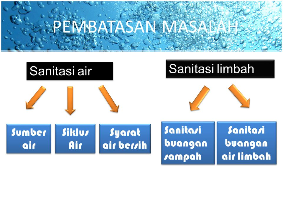 Sanitasi buangan air limbah