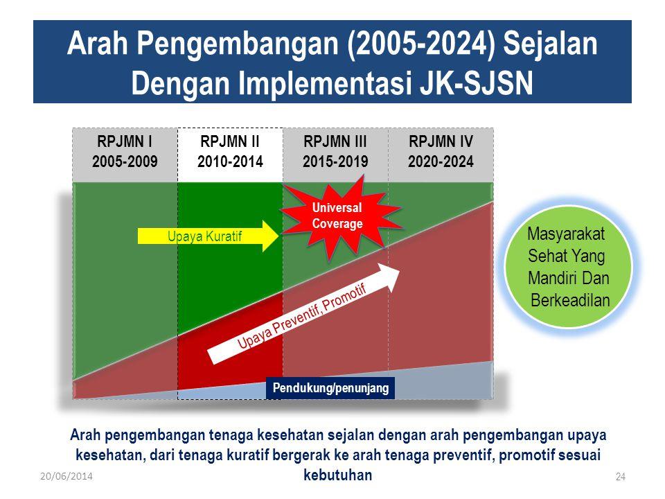 Arah Pengembangan (2005-2024) Sejalan Dengan Implementasi JK-SJSN