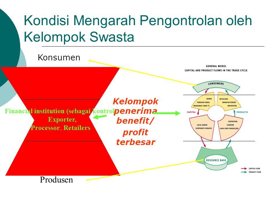 Kondisi Mengarah Pengontrolan oleh Kelompok Swasta