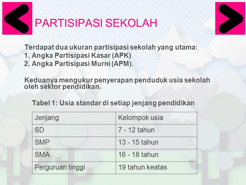 PARTISIPASI SEKOLAH Terdapat dua ukuran partisipasi sekolah yang utama: Angka Partisipasi Kasar (APK)