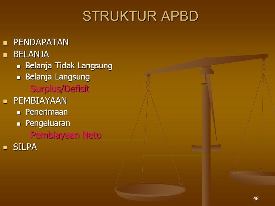 STRUKTUR APBD PENDAPATAN BELANJA Surplus/Defisit PEMBIAYAAN
