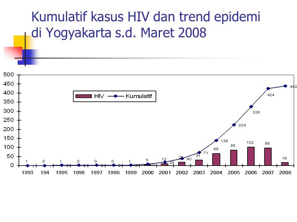 Kumulatif kasus HIV dan trend epidemi di Yogyakarta s.d. Maret 2008