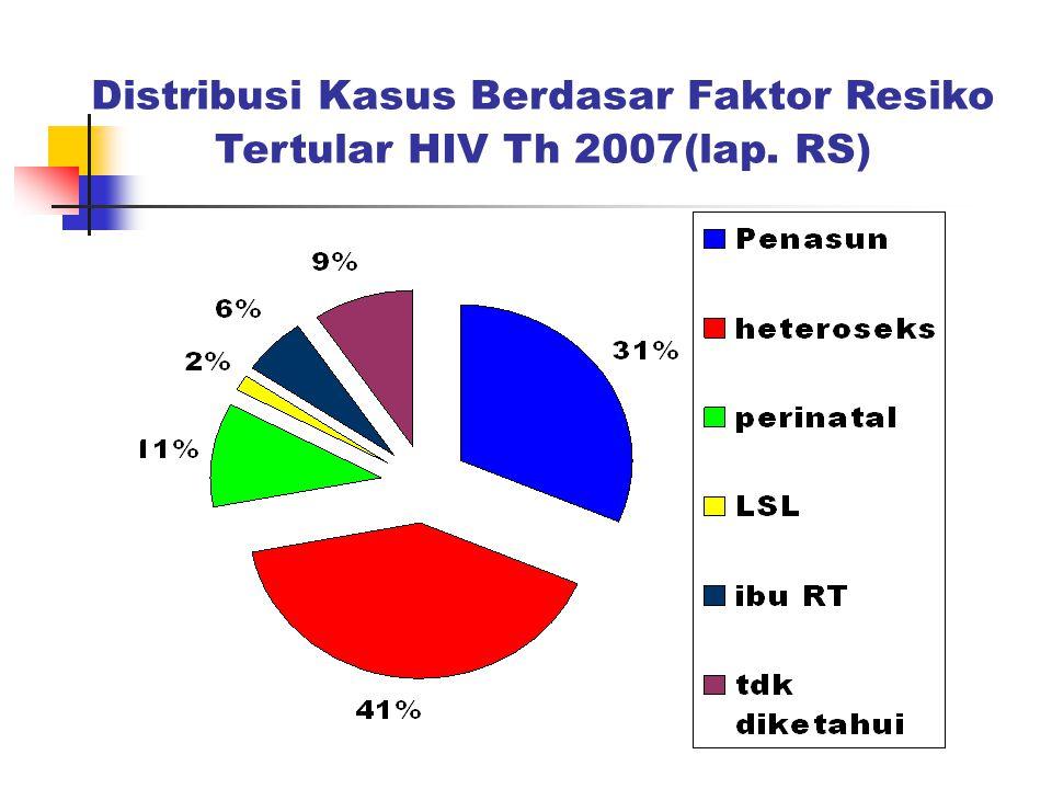 Distribusi Kasus Berdasar Faktor Resiko Tertular HIV Th 2007(lap. RS)