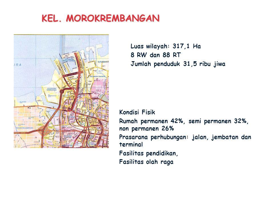KEL. MOROKREMBANGAN Luas wilayah: 317,1 Ha 8 RW dan 88 RT