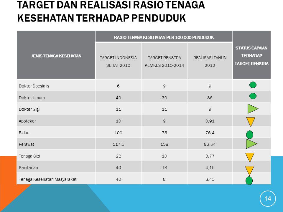 Target dan Realisasi Rasio Tenaga Kesehatan terhadap Penduduk