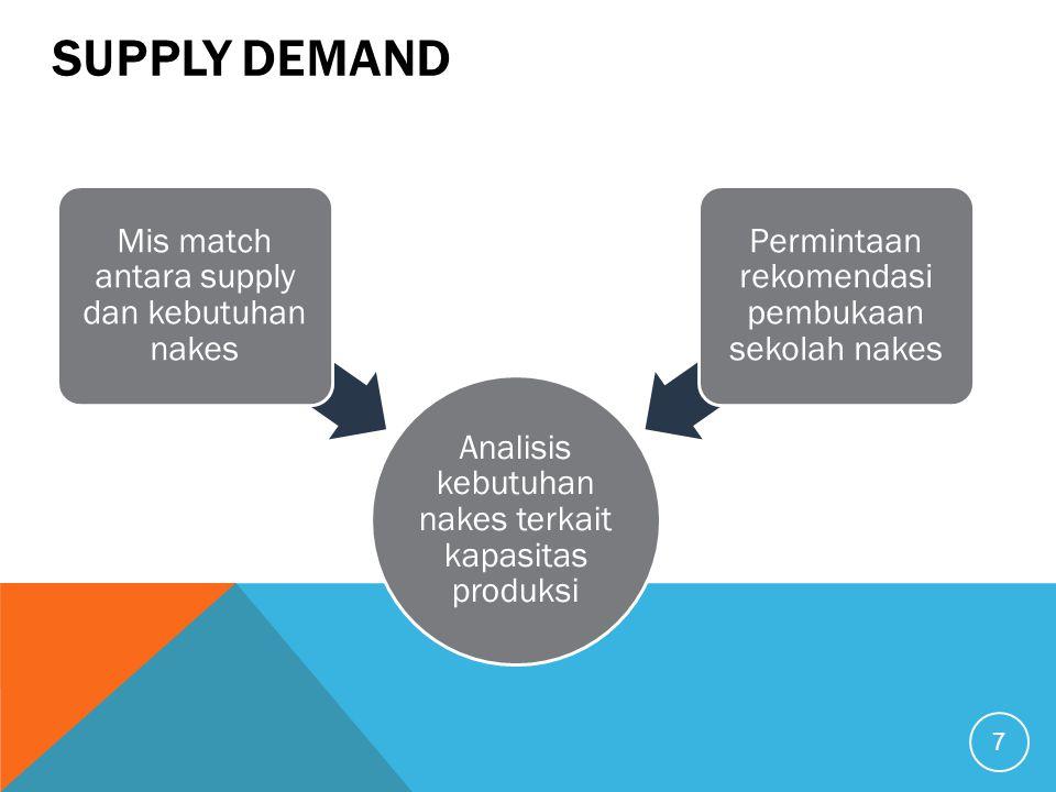 Supply demand Analisis kebutuhan nakes terkait kapasitas produksi