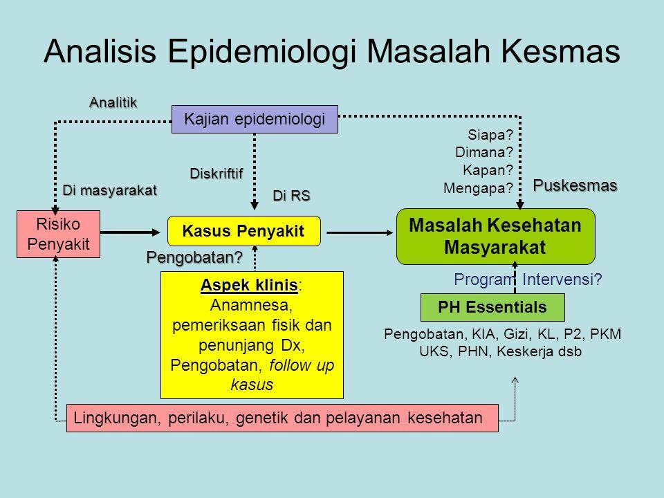 Analisis Epidemiologi Masalah Kesmas