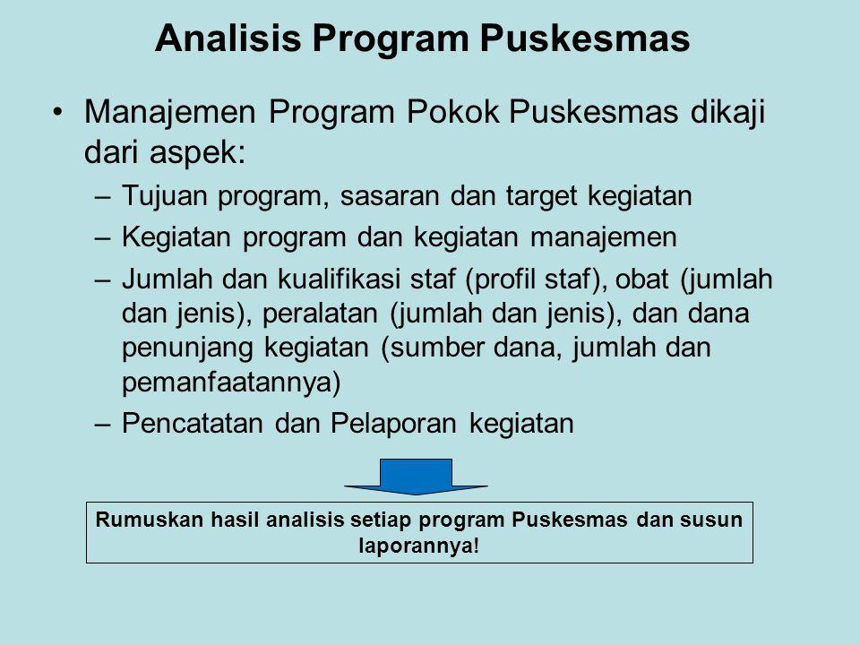 Analisis Program Puskesmas