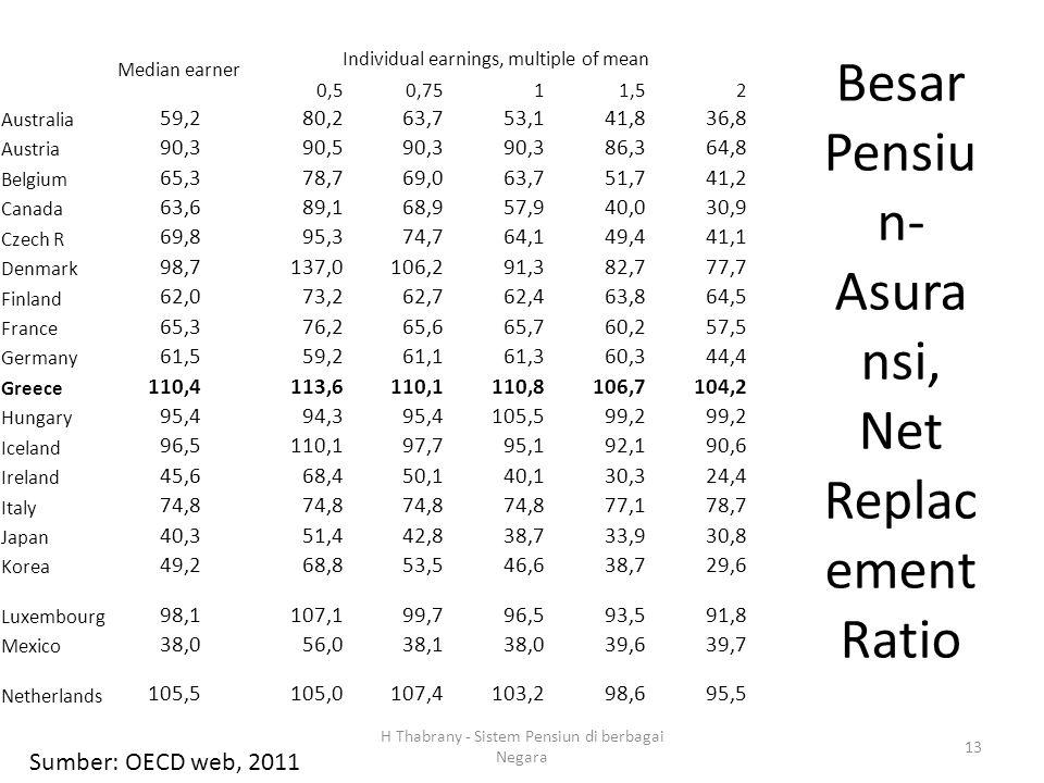 Besar Pensiun-Asuransi, Net Replacement Ratio