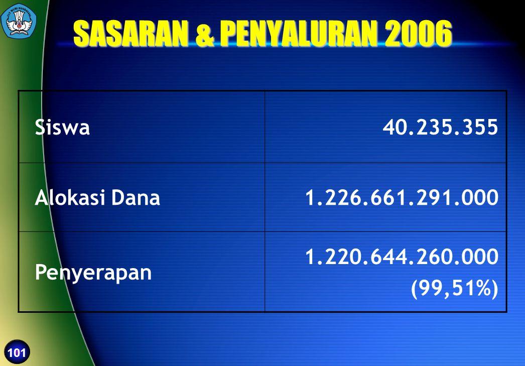 SASARAN & PENYALURAN 2006 Siswa 40.235.355 Alokasi Dana
