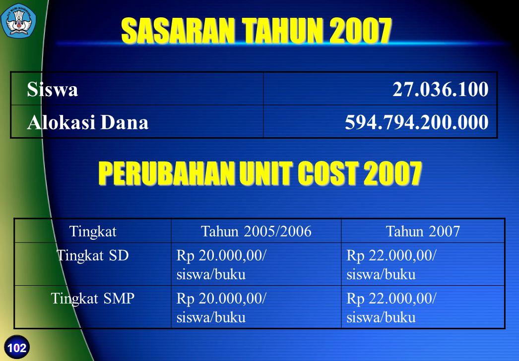 SASARAN TAHUN 2007 PERUBAHAN UNIT COST 2007 Siswa 27.036.100