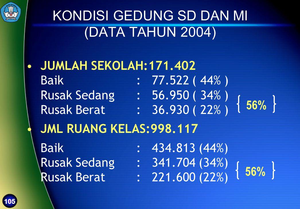 KONDISI GEDUNG SD DAN MI (DATA TAHUN 2004)