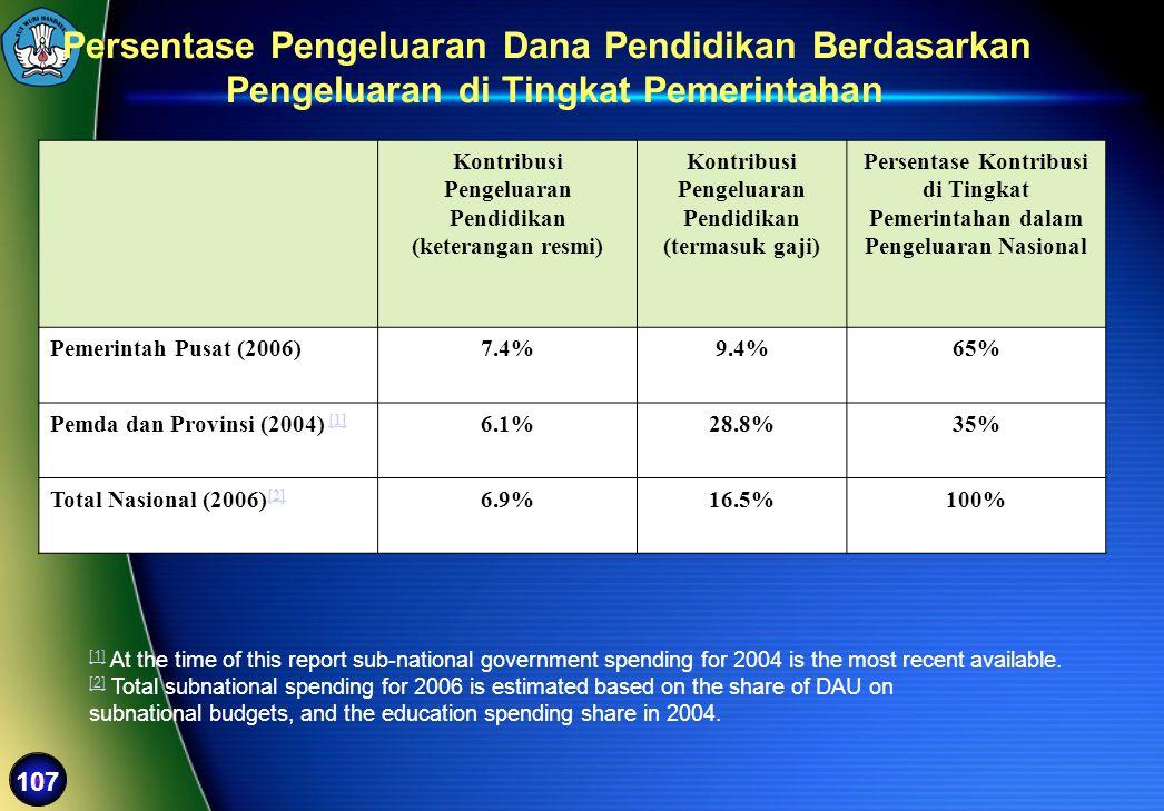Persentase Pengeluaran Dana Pendidikan Berdasarkan