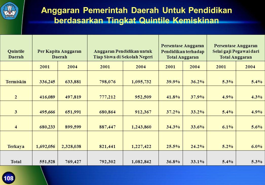 Anggaran Pemerintah Daerah Untuk Pendidikan