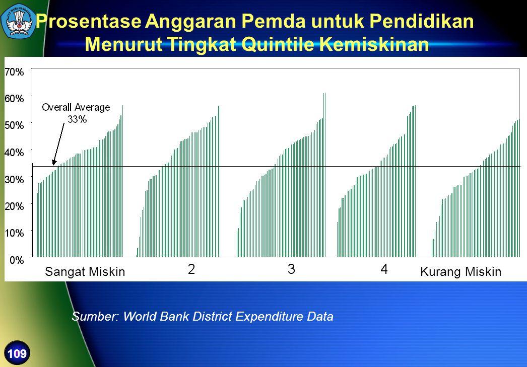 Prosentase Anggaran Pemda untuk Pendidikan