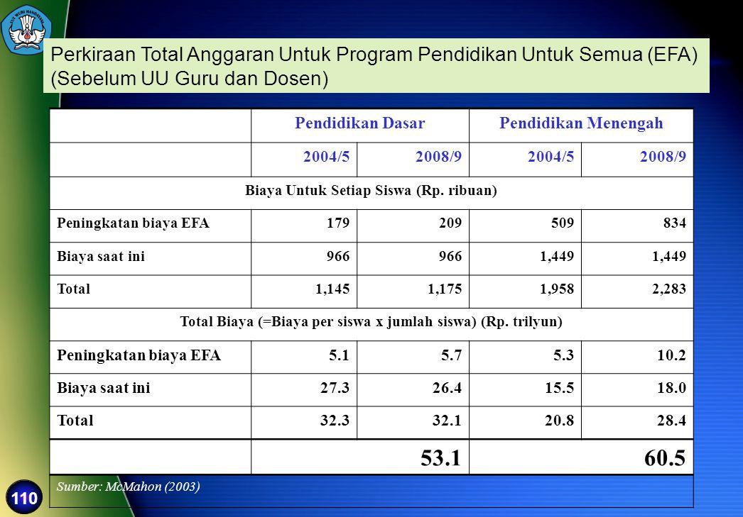 Perkiraan Total Anggaran Untuk Program Pendidikan Untuk Semua (EFA)