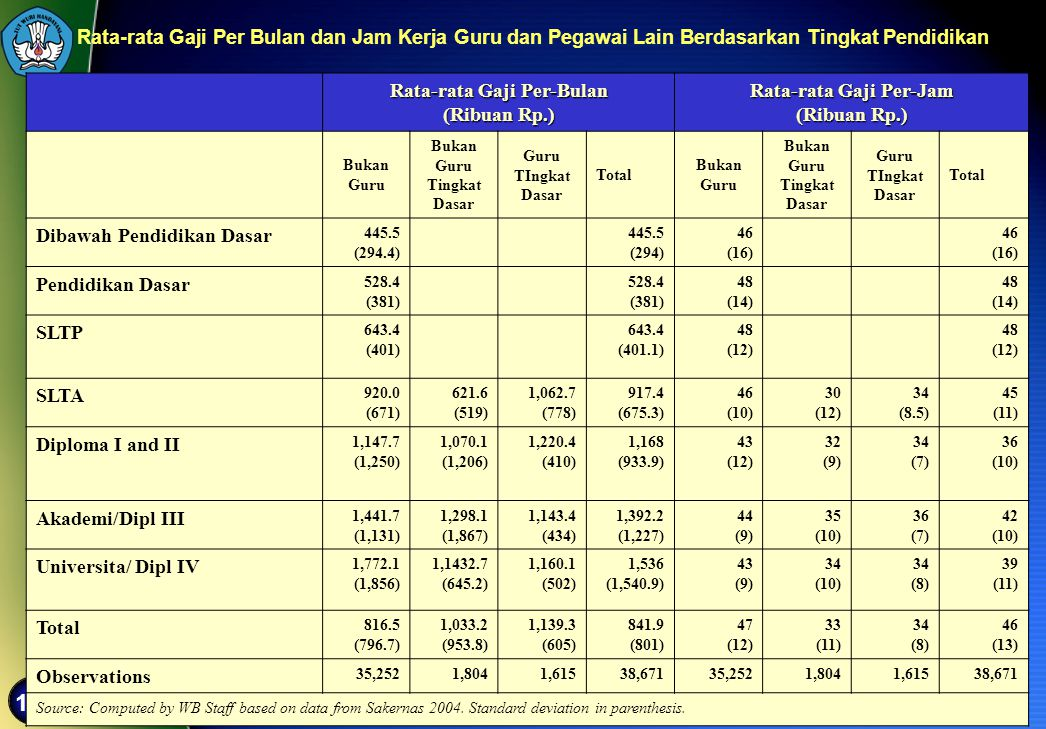Rata-rata Gaji Per-Bulan (Ribuan Rp.) Rata-rata Gaji Per-Jam