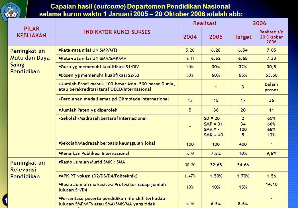 Capaian hasil (outcome) Departemen Pendidikan Nasional