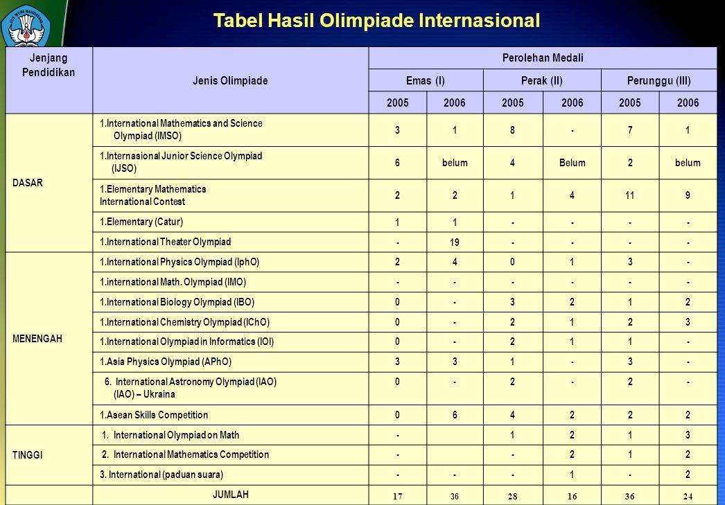 Tabel Hasil Olimpiade Internasional