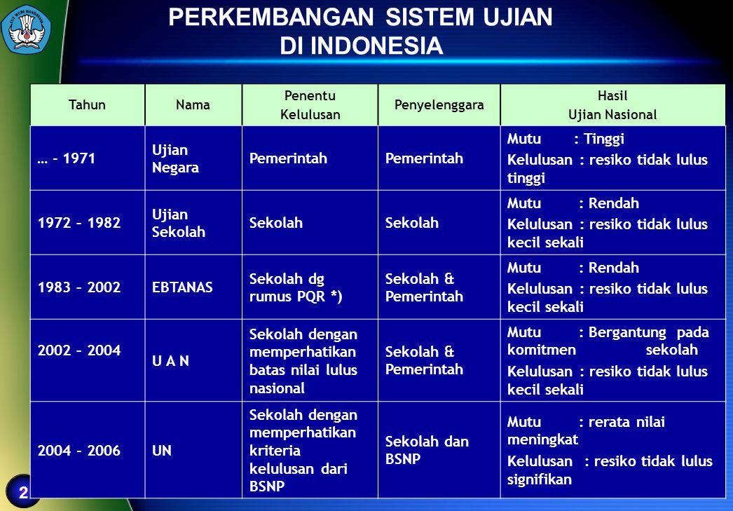 PERKEMBANGAN SISTEM UJIAN DI INDONESIA