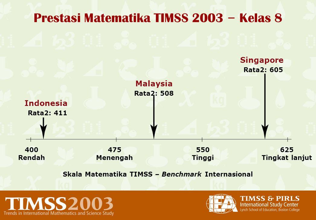 Prestasi Matematika TIMSS 2003 – Kelas 8