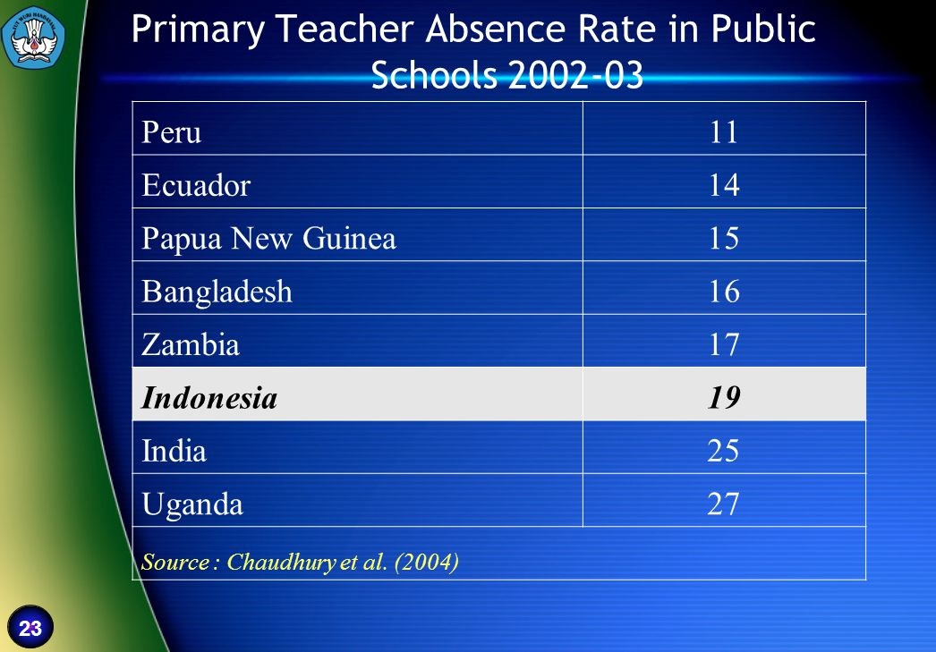 Primary Teacher Absence Rate in Public Schools 2002-03
