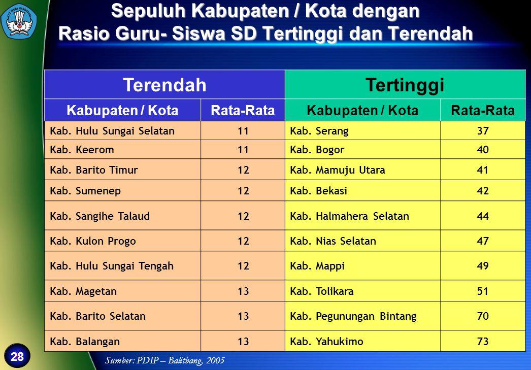 Sepuluh Kabupaten / Kota dengan Rasio Guru- Siswa SD Tertinggi dan Terendah