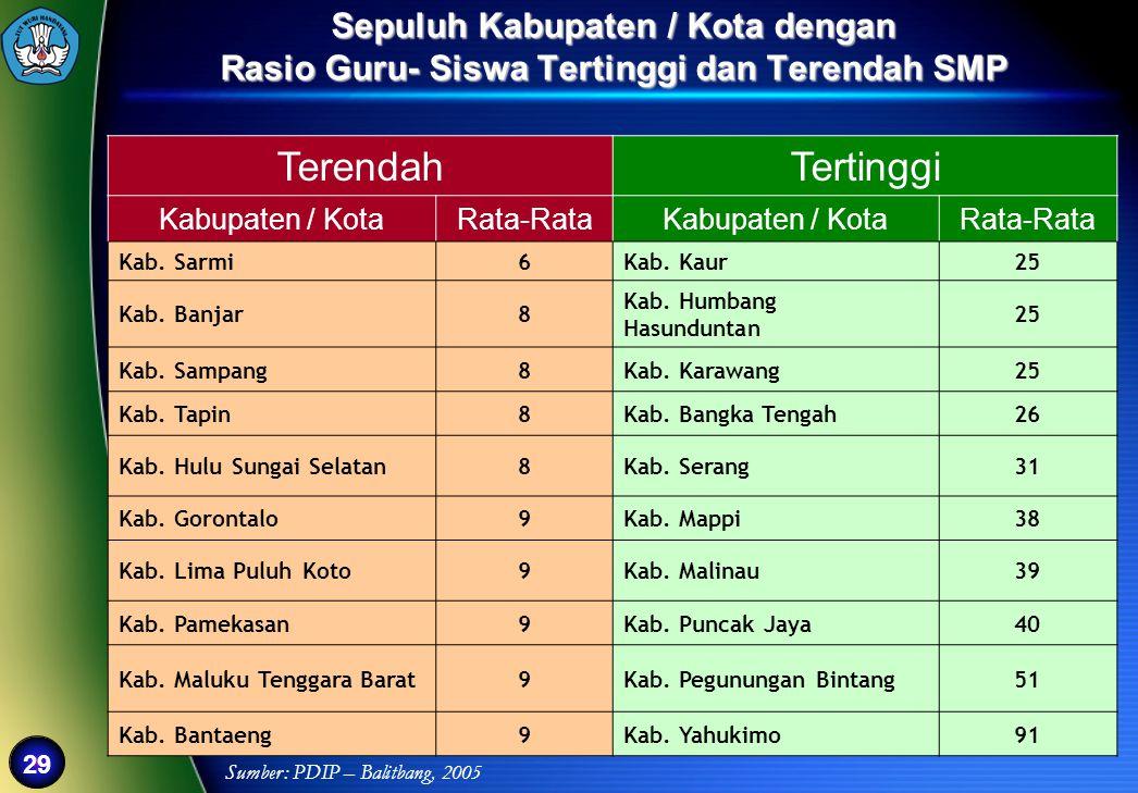 Sepuluh Kabupaten / Kota dengan Rasio Guru- Siswa Tertinggi dan Terendah SMP
