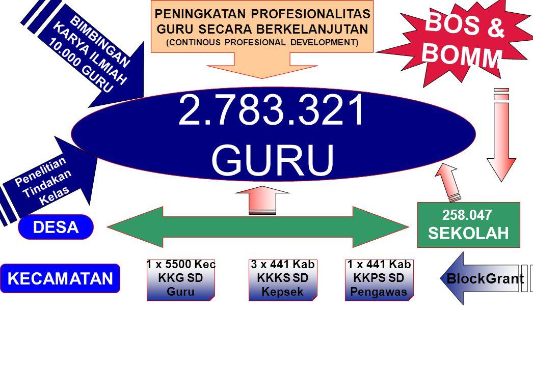 2.783.321 GURU BOS & BOMM SEKOLAH DESA KECAMATAN BlockGrant 258.047